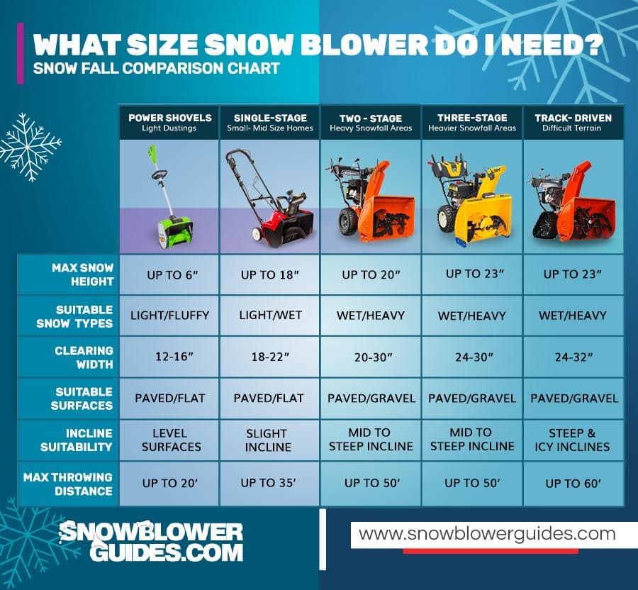 What Size Snow Blower Do I Need? Comparison Table