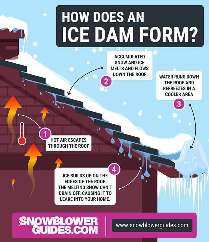 How Does An Ice Dam Form?